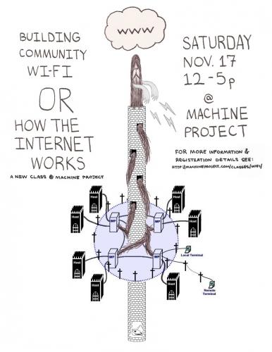 Communitywifi do it yourself community wireless networking workshop a workshop with ryan otoole solutioingenieria Gallery